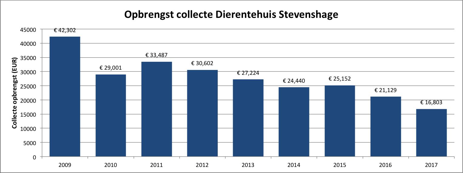 De collecte-opbrengst van Dierentehuis Stevenshage loopt helaas al jaren terug.