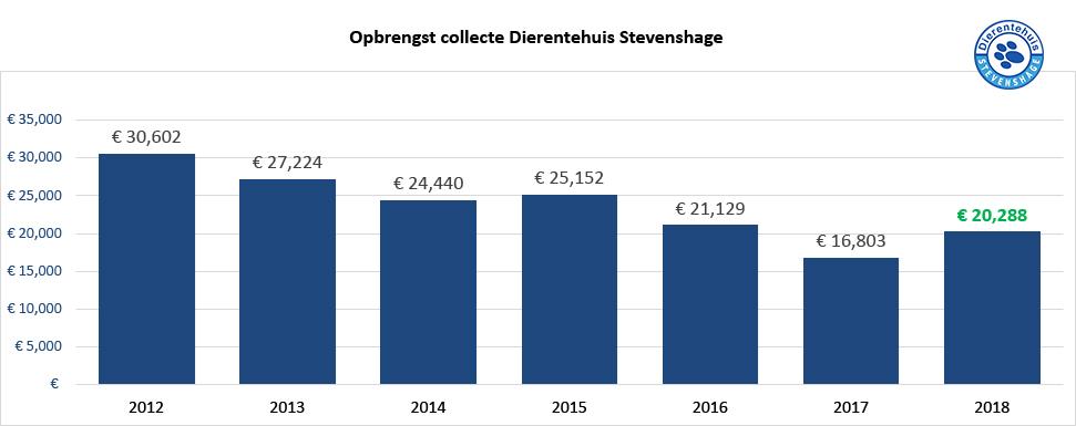 Met de collecte-opbrengst van 2018 is de dalende lijn doorbroken.
